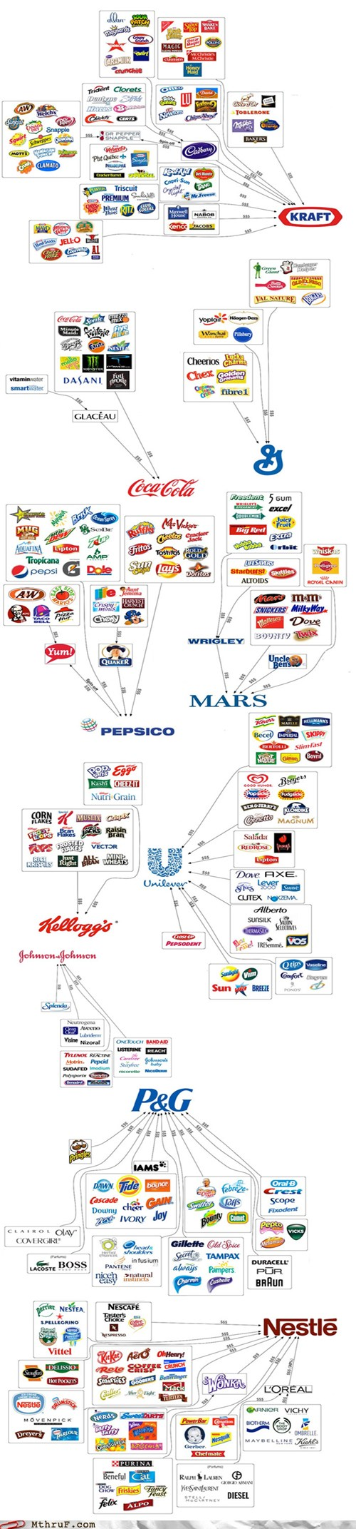 multinational corporation food -the-illusion-of-choice